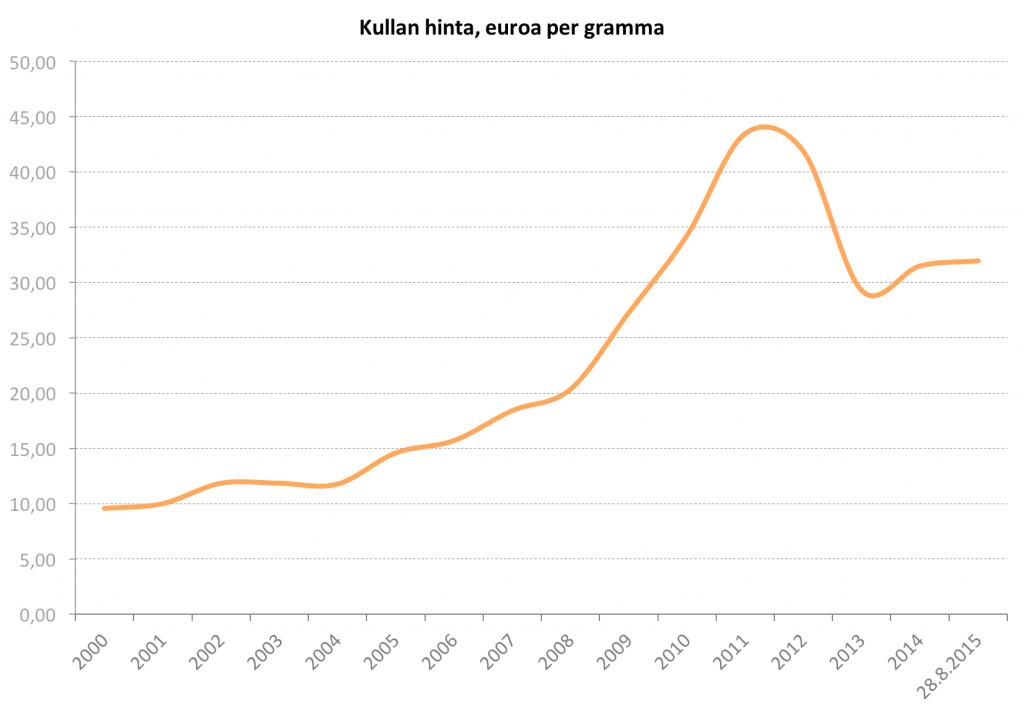 Kullan hintakehitys 2000-2015