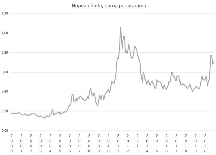 Hopean hintakehitys 2000-2015